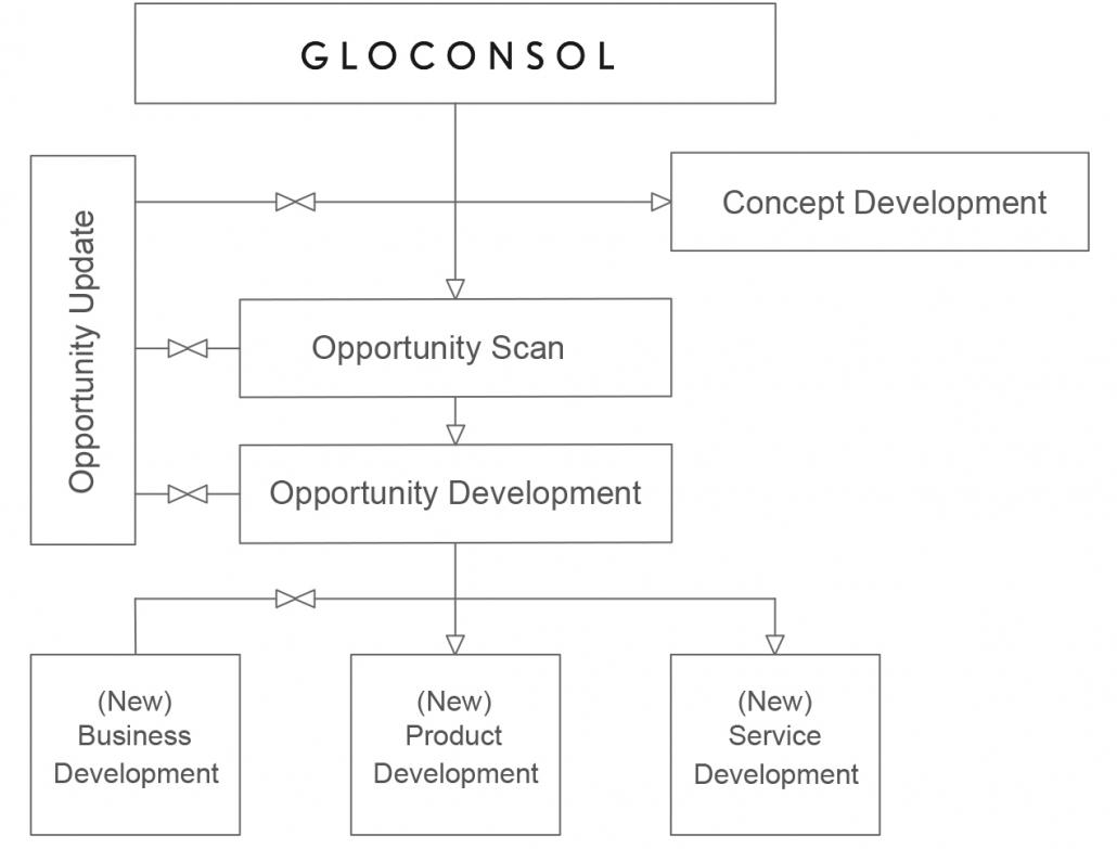 Gloconsol_services